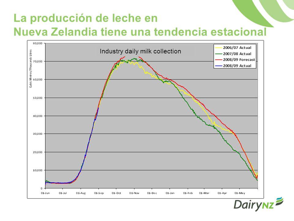 La producción de leche en Nueva Zelandia tiene una tendencia estacional