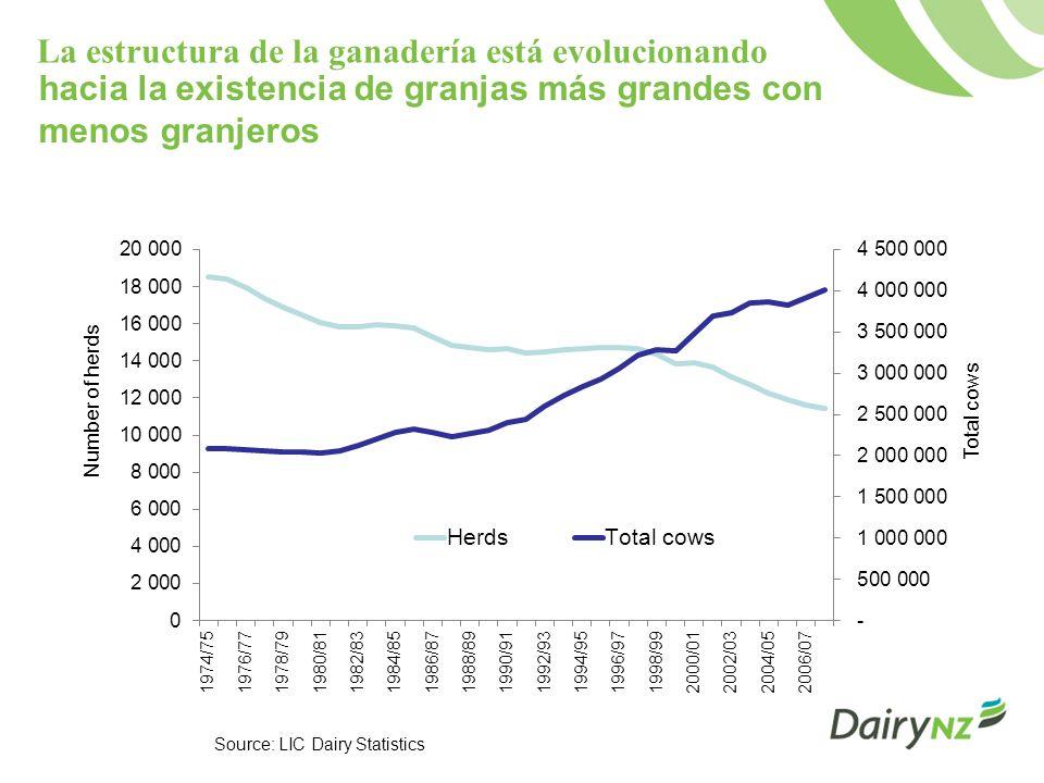 La estructura de la ganadería está evolucionando