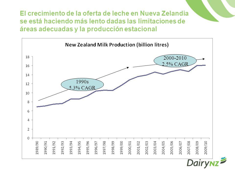 El crecimiento de la oferta de leche en Nueva Zelandia se está haciendo más lento dadas las limitaciones de áreas adecuadas y la producción estacional