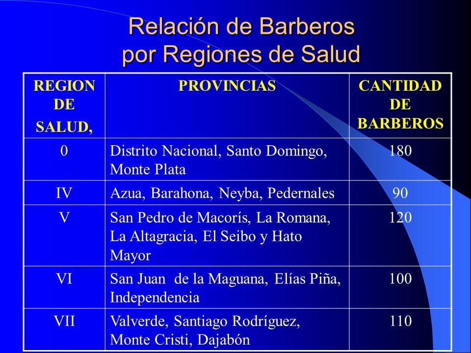 Relación de Barberos por Regiones de Salud