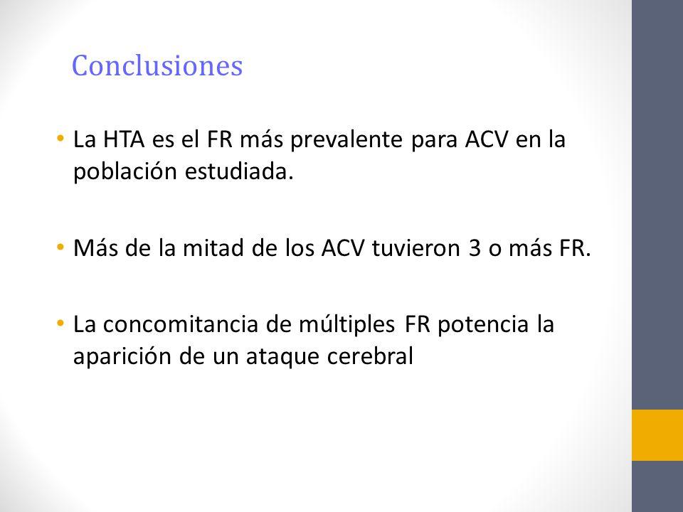Conclusiones La HTA es el FR más prevalente para ACV en la población estudiada. Más de la mitad de los ACV tuvieron 3 o más FR.