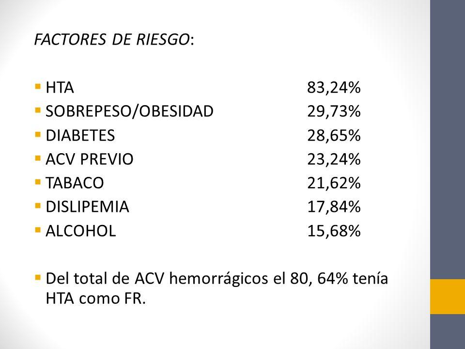 FACTORES DE RIESGO: HTA 83,24% SOBREPESO/OBESIDAD 29,73% DIABETES 28,65% ACV PREVIO 23,24%