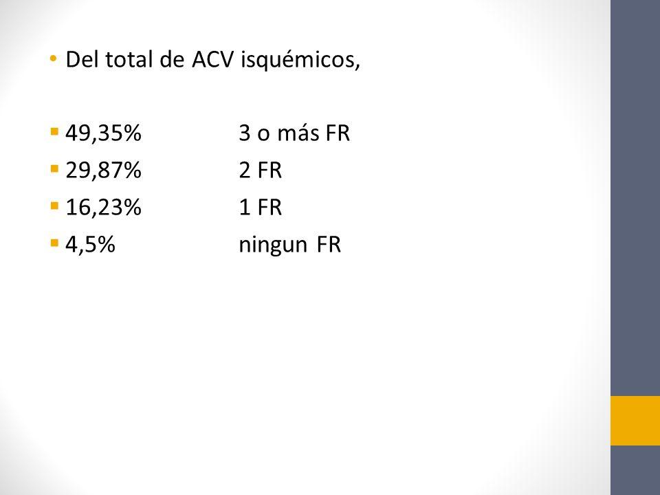 Del total de ACV isquémicos,
