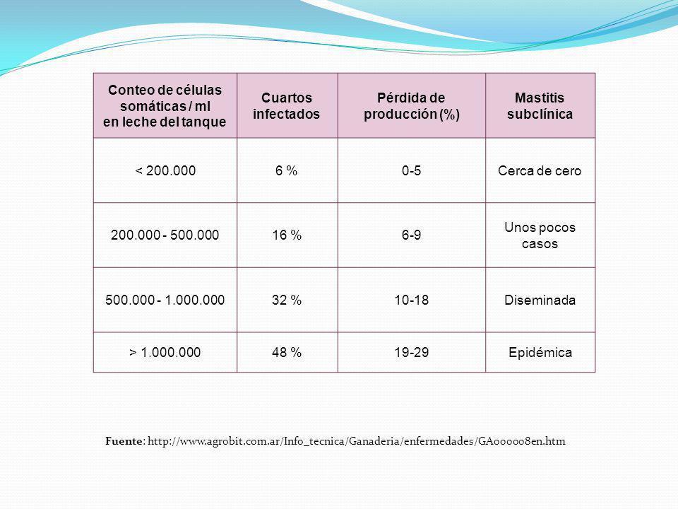 Conteo de células somáticas / ml Pérdida de producción (%)