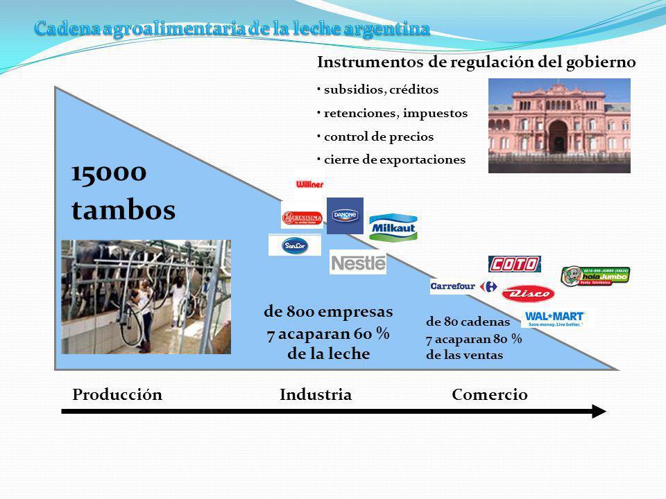 Cadena agroalimentaria de la leche argentina