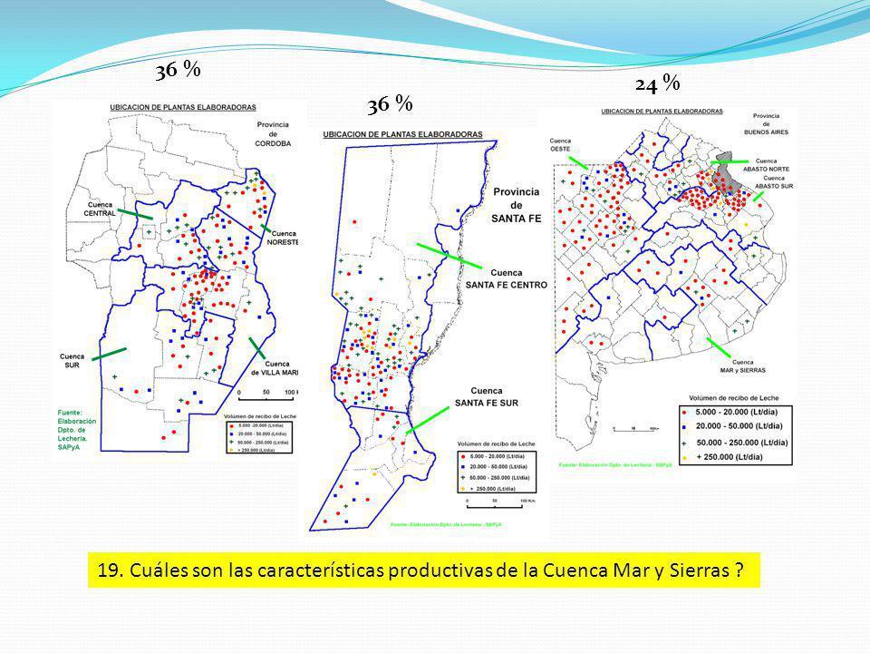 36 % 24 % 19. Cuáles son las características productivas de la Cuenca Mar y Sierras