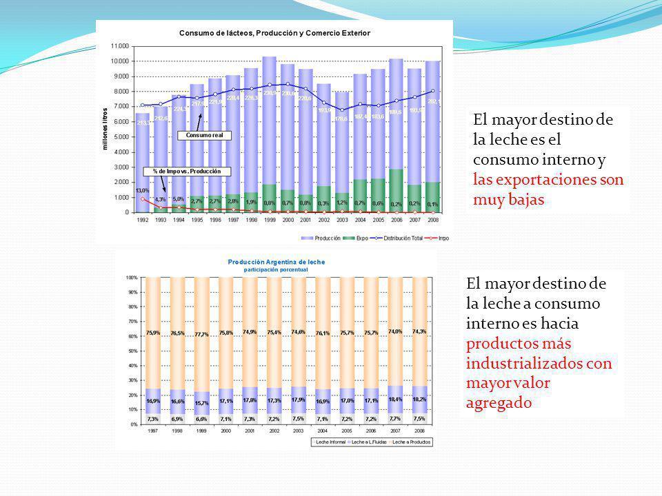 El mayor destino de la leche es el consumo interno y las exportaciones son muy bajas