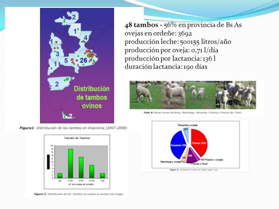 48 tambos - 56% en provincia de Bs As