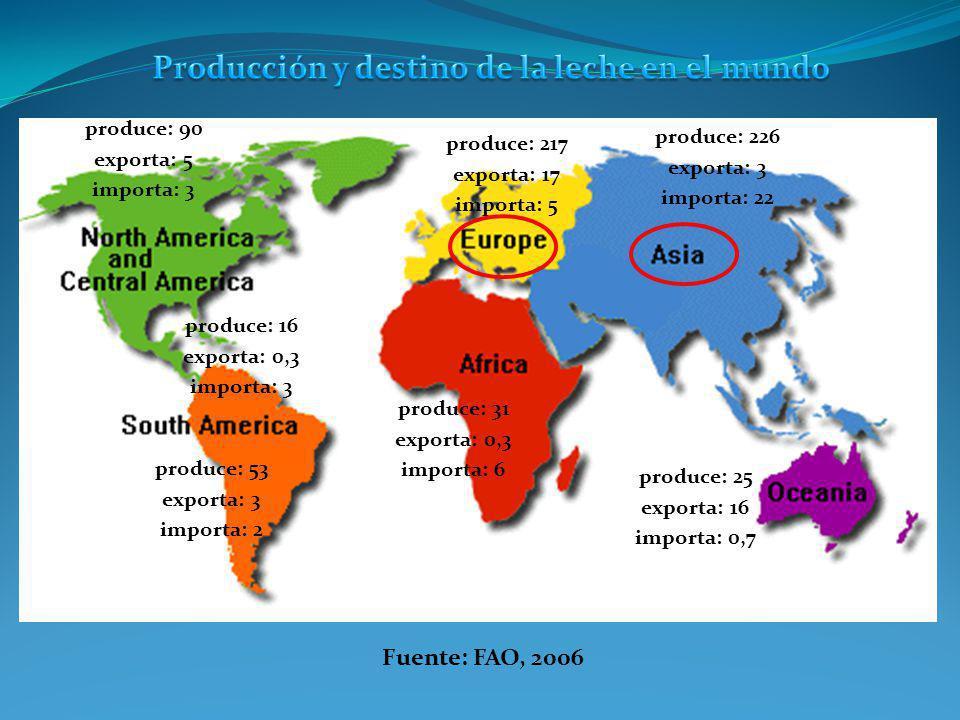 Producción y destino de la leche en el mundo en millones de toneladas