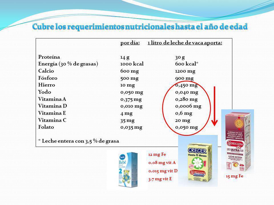 Cubre los requerimientos nutricionales hasta el año de edad