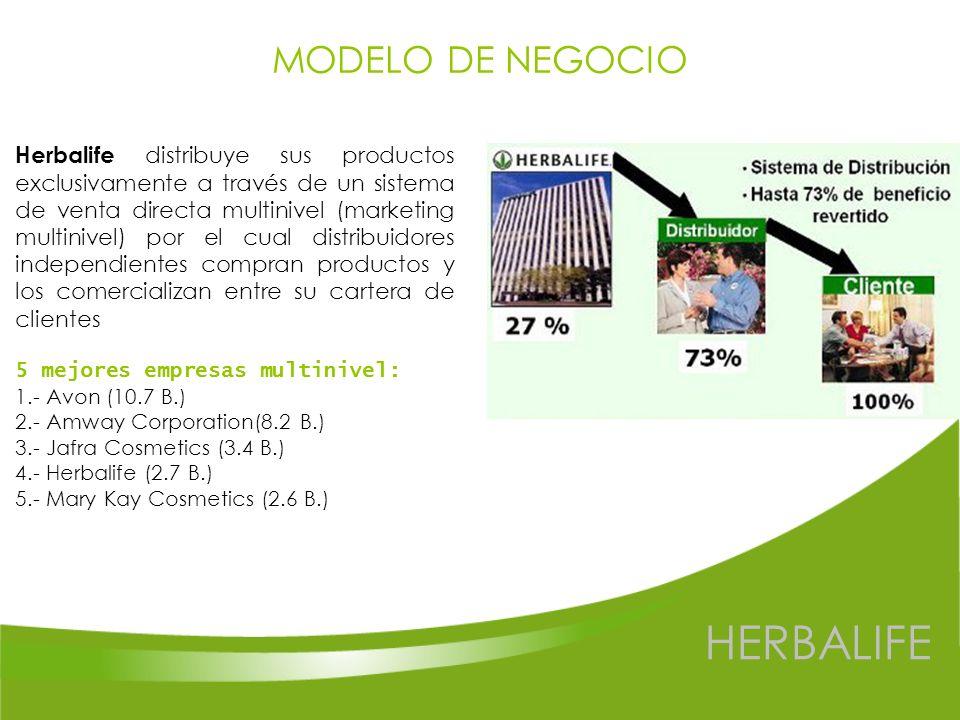 HERBALIFE MODELO DE NEGOCIO