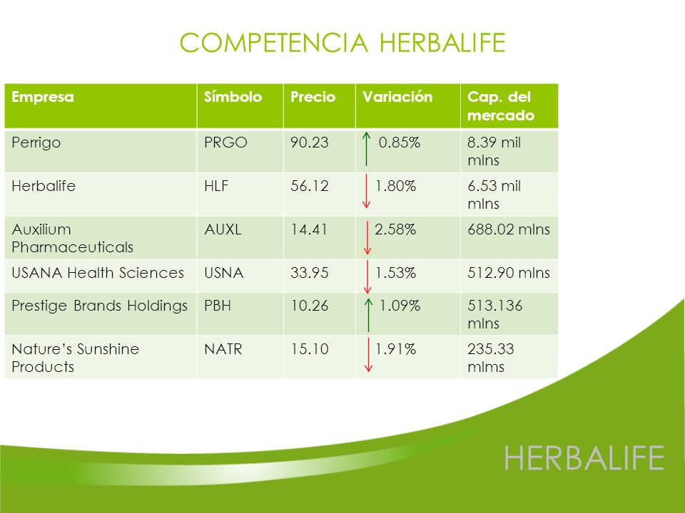 COMPETENCIA HERBALIFE
