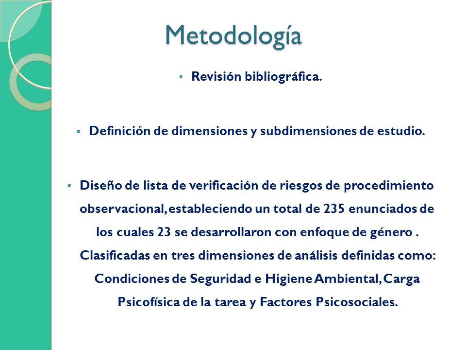 Metodología Revisión bibliográfica.