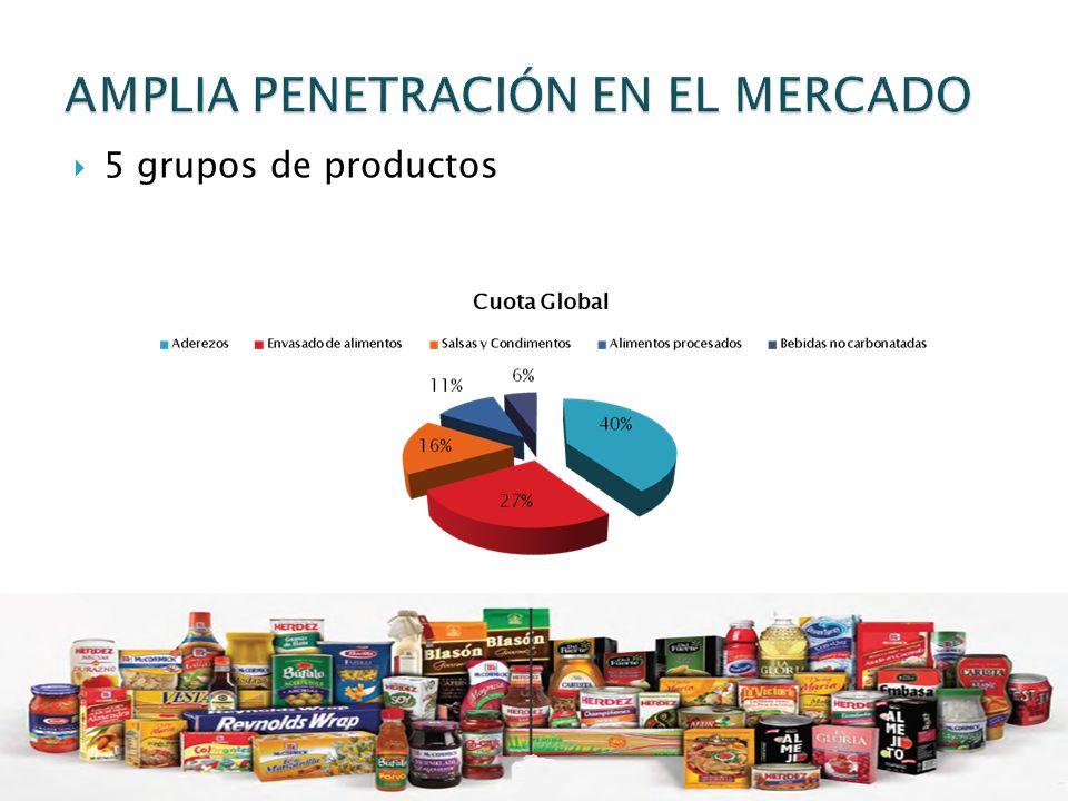 AMPLIA PENETRACIÓN EN EL MERCADO
