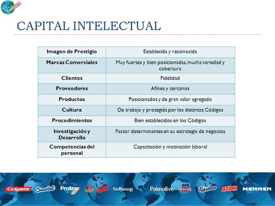 Investigación y Desarrollo Competencias del personal