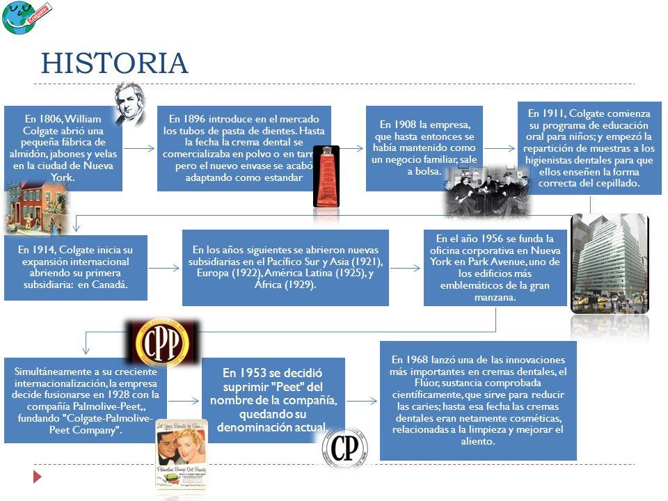 HISTORIA En 1806, William Colgate abrió una pequeña fábrica de almidón, jabones y velas en la ciudad de Nueva York.