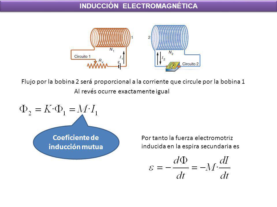 INDUCCIÓN ELECTROMAGNÉTICA Coeficiente de inducción mutua