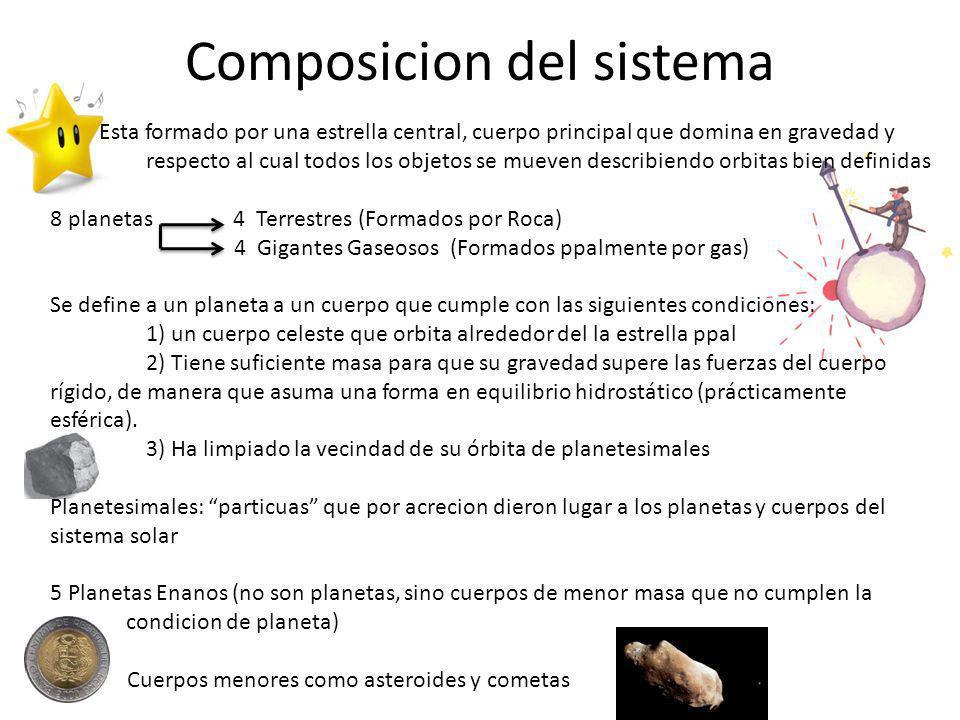 Composicion del sistema