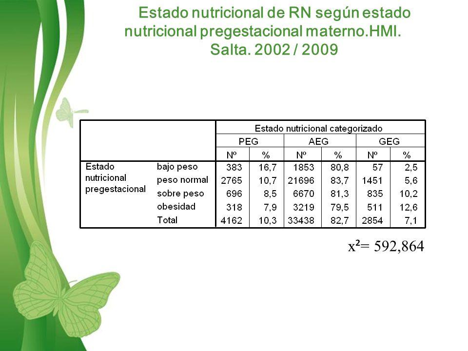 Estado nutricional de RN según estado nutricional pregestacional materno.HMI.