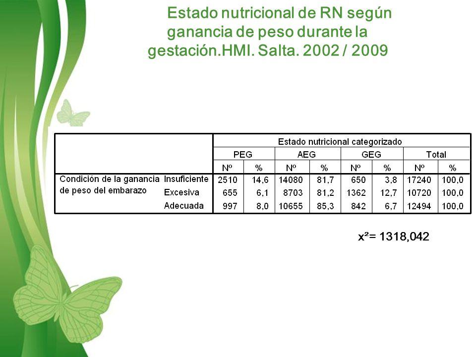 Estado nutricional de RN según ganancia de peso durante la gestación