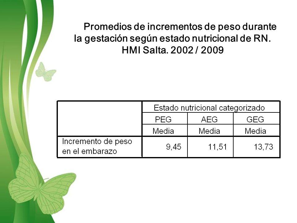Promedios de incrementos de peso durante la gestación según estado nutricional de RN.