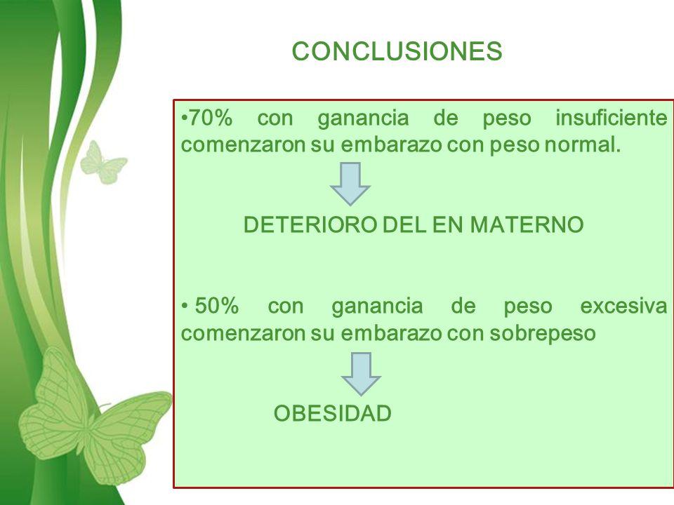 CONCLUSIONES 70% con ganancia de peso insuficiente comenzaron su embarazo con peso normal. DETERIORO DEL EN MATERNO.