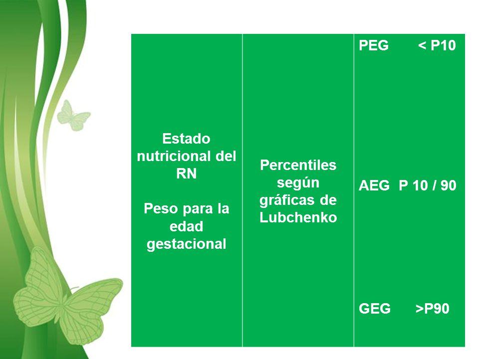 Estado nutricional del RN