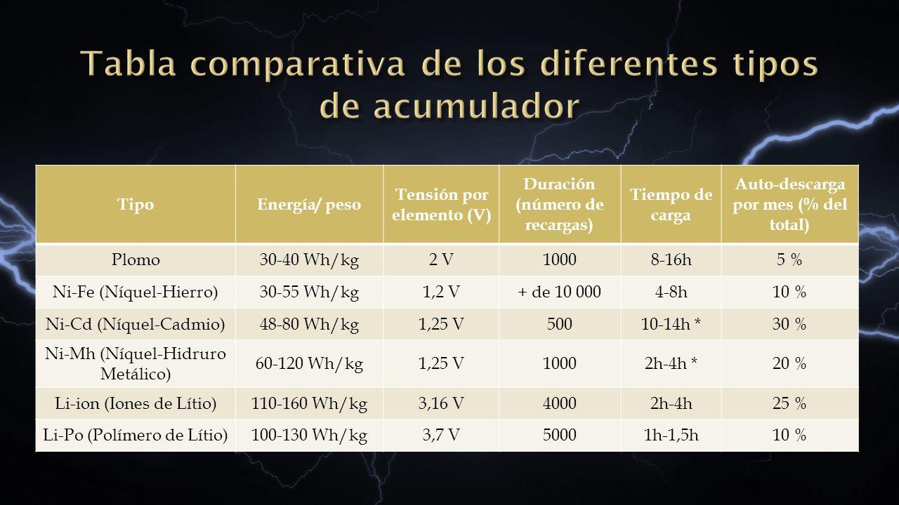 Tabla comparativa de los diferentes tipos de acumulador