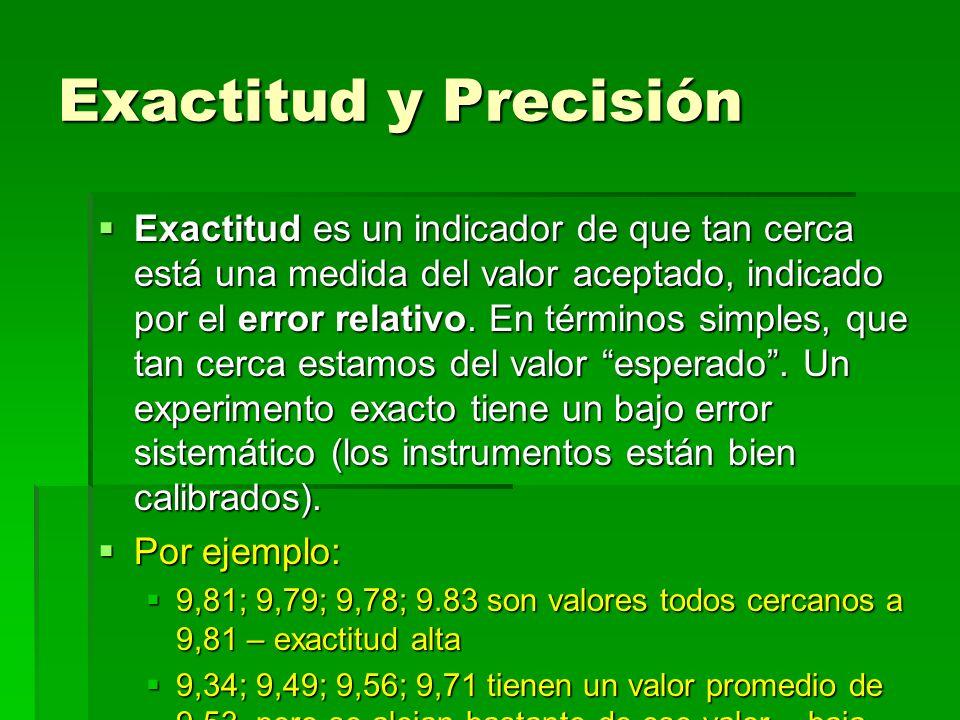 Exactitud y Precisión