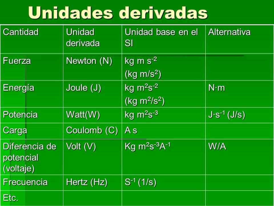 Unidades derivadas Cantidad Unidad derivada Unidad base en el SI