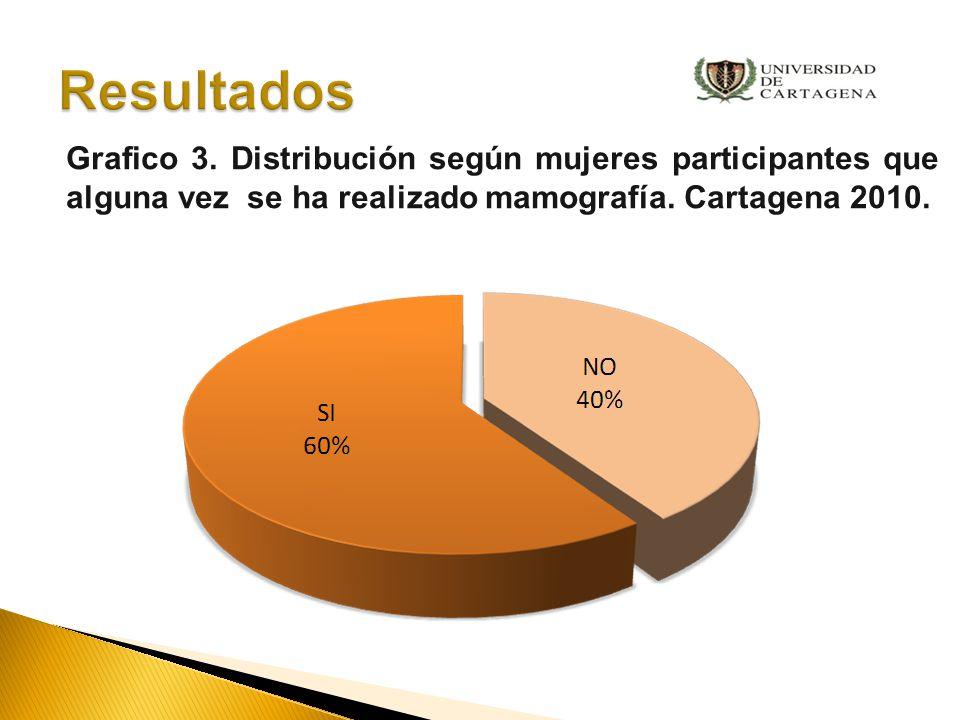 Resultados Grafico 3.