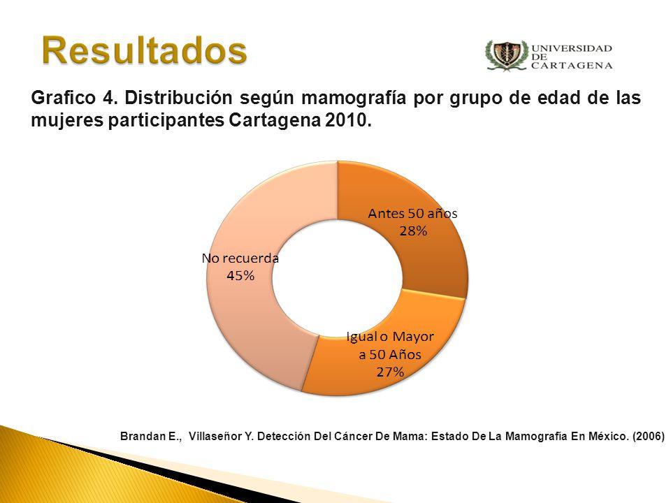 Resultados Grafico 4. Distribución según mamografía por grupo de edad de las mujeres participantes Cartagena 2010.