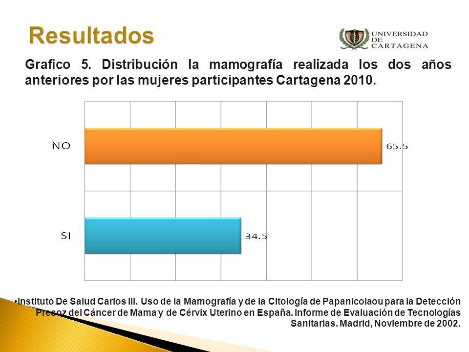 Resultados Grafico 5. Distribución la mamografía realizada los dos años anteriores por las mujeres participantes Cartagena 2010.