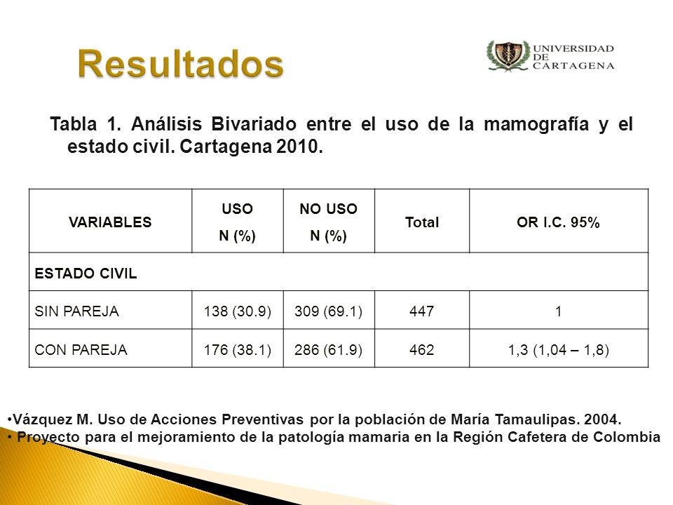 Resultados Tabla 1. Análisis Bivariado entre el uso de la mamografía y el estado civil. Cartagena 2010.