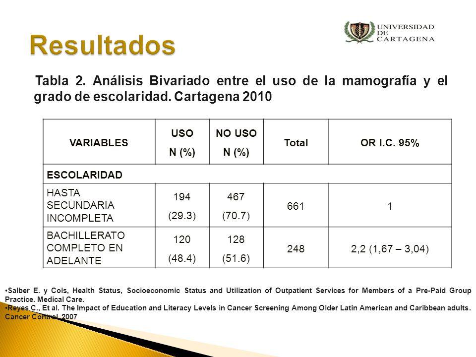 Resultados Tabla 2. Análisis Bivariado entre el uso de la mamografía y el grado de escolaridad. Cartagena 2010.