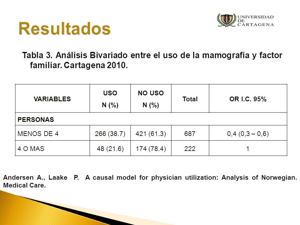 Resultados Tabla 3. Análisis Bivariado entre el uso de la mamografía y factor familiar. Cartagena 2010.