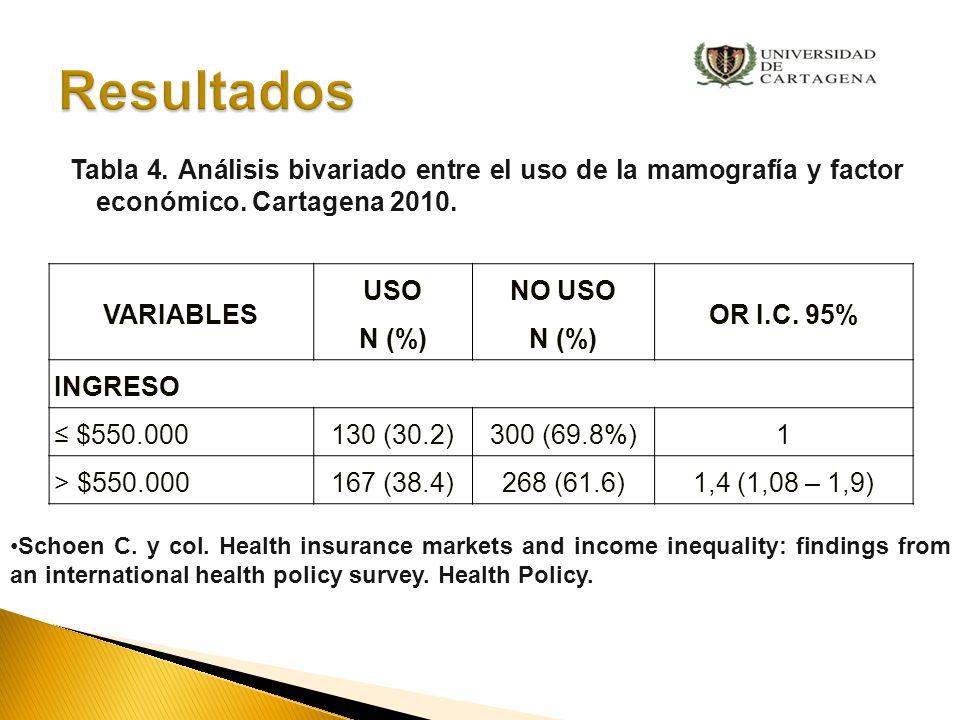 Resultados Tabla 4. Análisis bivariado entre el uso de la mamografía y factor económico. Cartagena 2010.