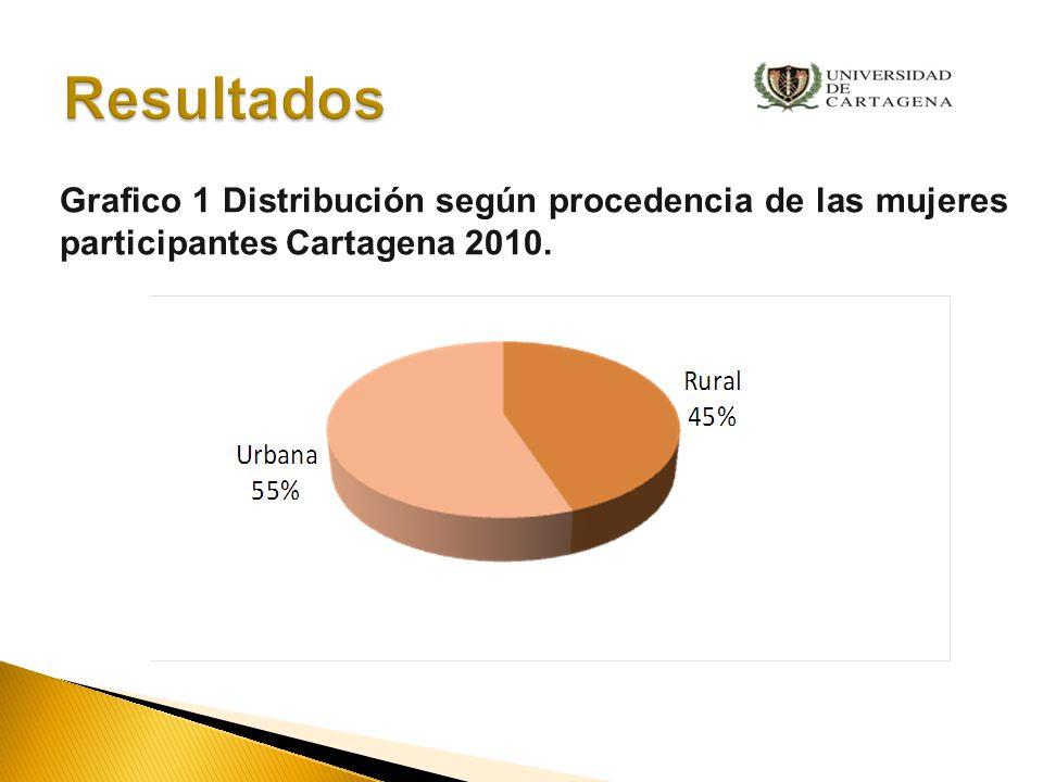 Resultados Grafico 1 Distribución según procedencia de las mujeres participantes Cartagena 2010.