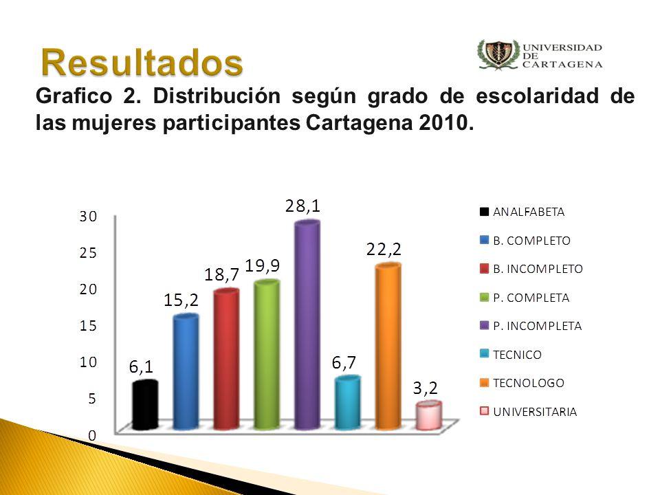 Resultados Grafico 2.