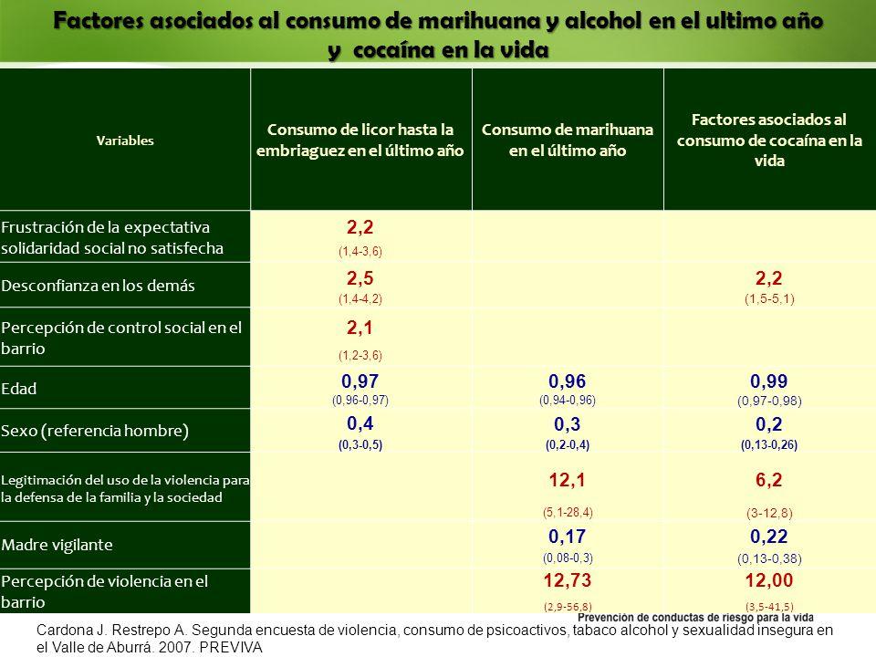 Factores asociados al consumo de marihuana y alcohol en el ultimo año y cocaína en la vida