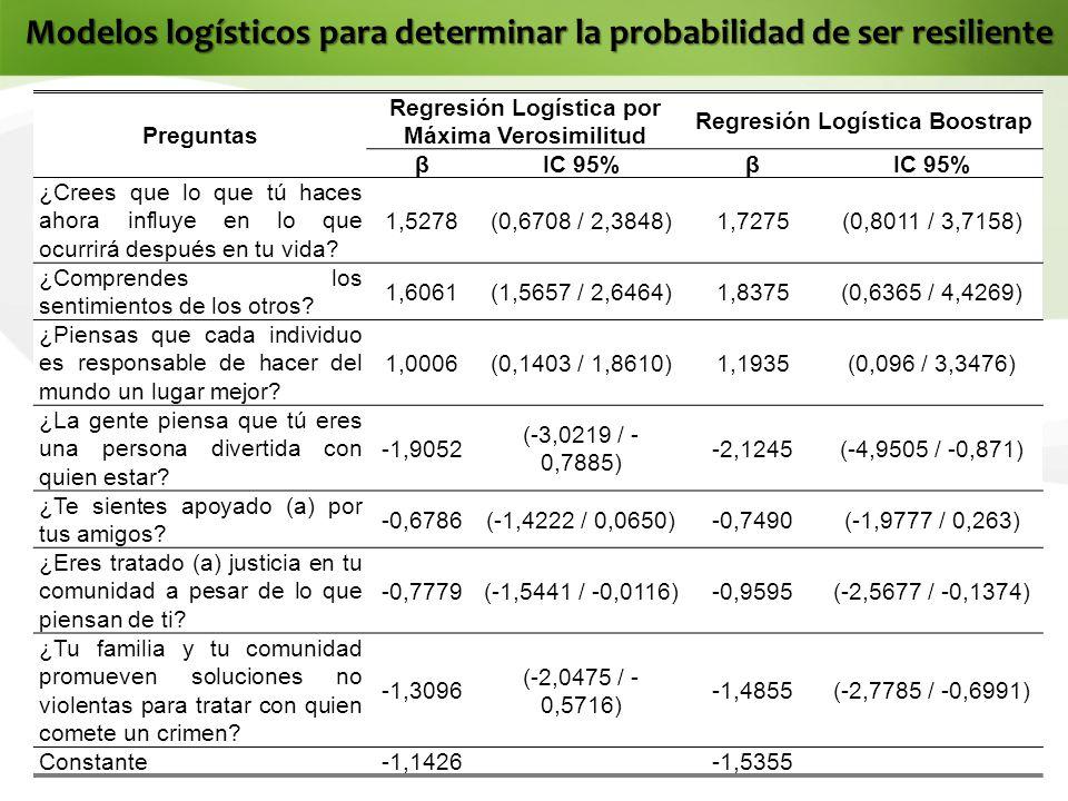 Modelos logísticos para determinar la probabilidad de ser resiliente