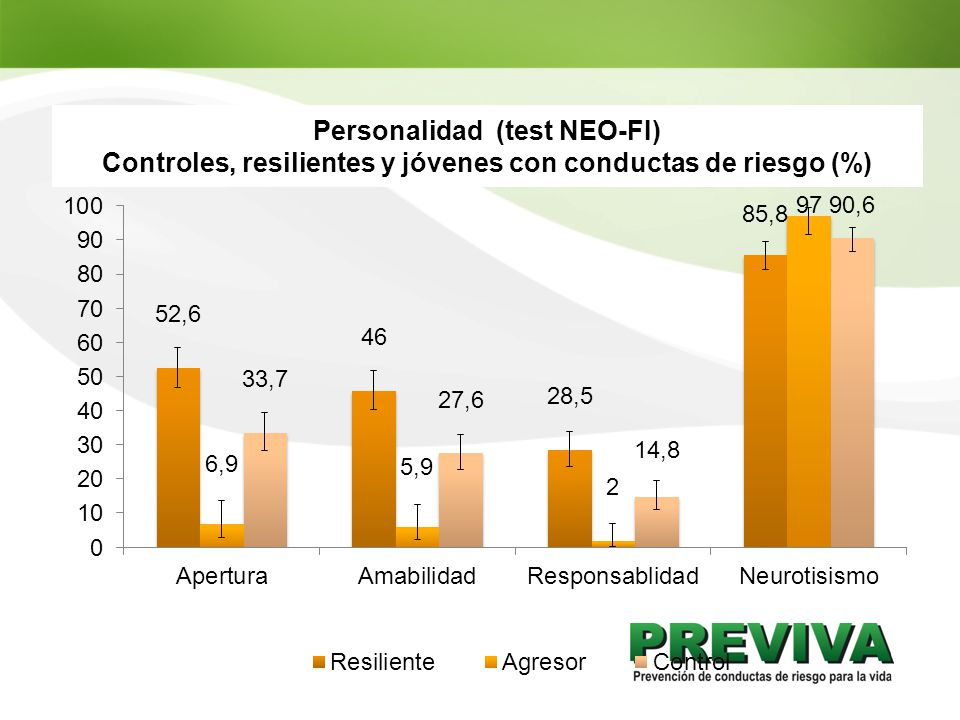 Personalidad (test NEO-FI)