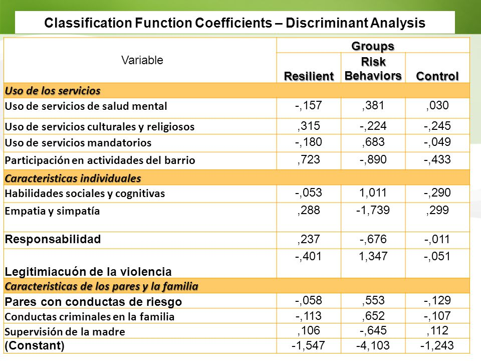 Classification Function Coefficients – Discriminant Analysis
