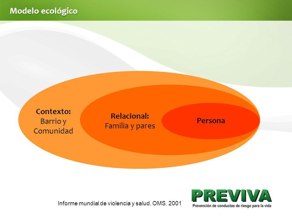 Modelo ecológico Contexto: Barrio y Comunidad Relacional: