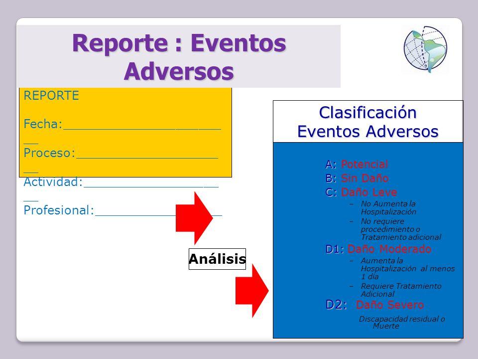 Reporte : Eventos Adversos