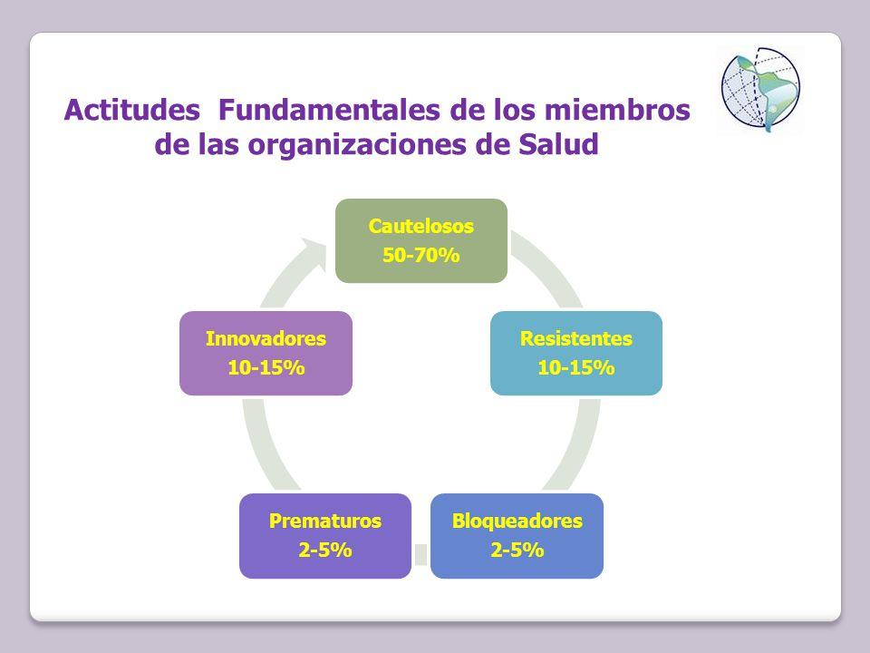 Actitudes Fundamentales de los miembros de las organizaciones de Salud