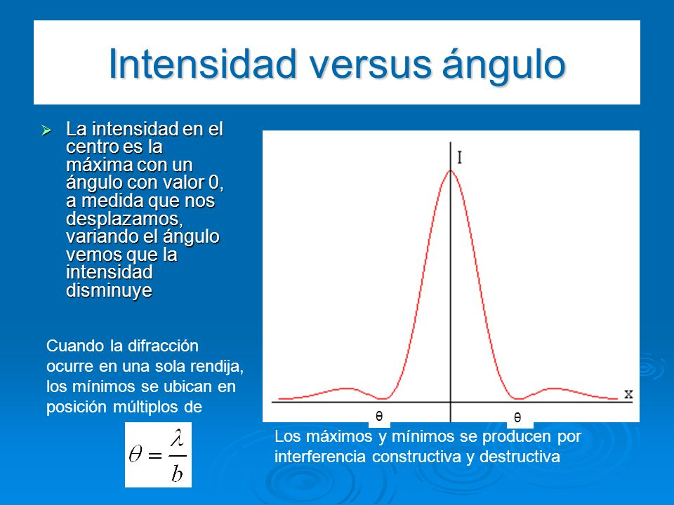 Intensidad versus ángulo