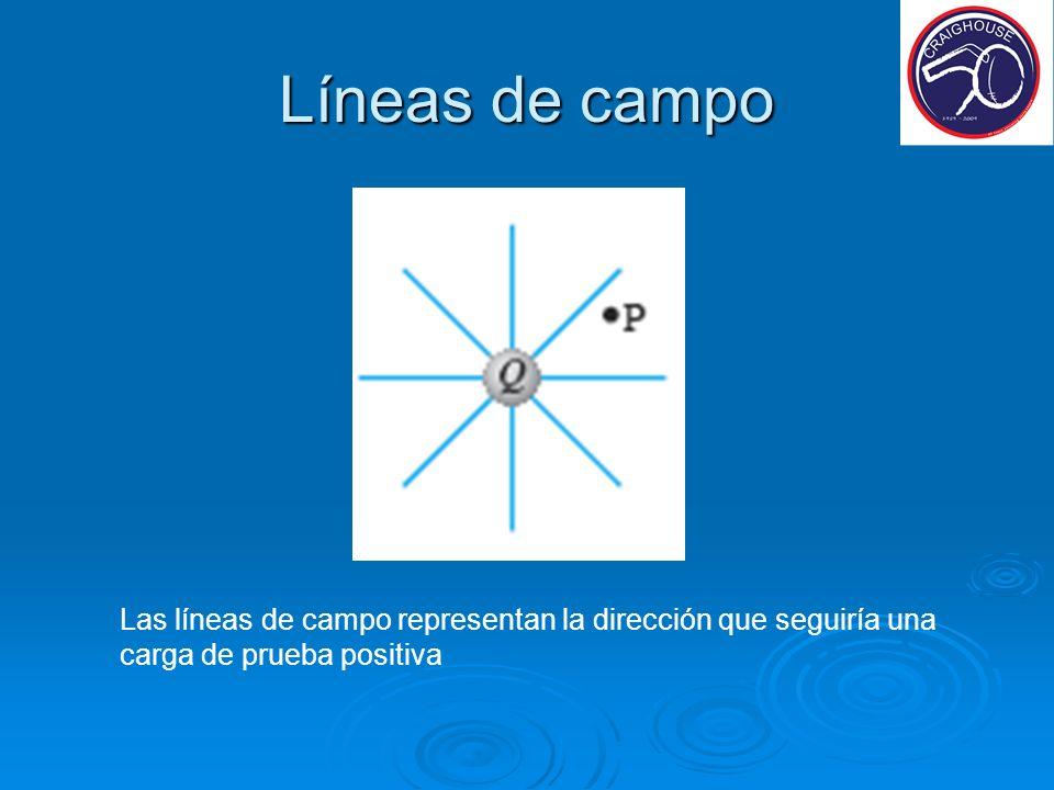 Líneas de campo Las líneas de campo representan la dirección que seguiría una carga de prueba positiva.
