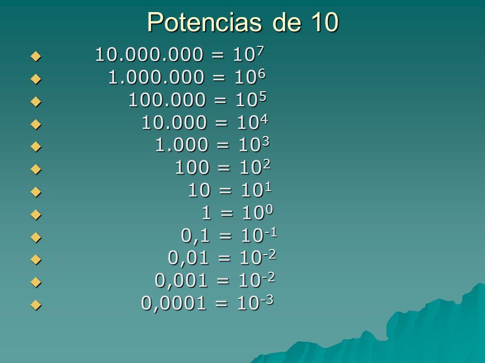 Potencias de 10 10.000.000 = 107. 1.000.000 = 106. 100.000 = 105. 10.000 = 104. 1.000 = 103. 100 = 102.