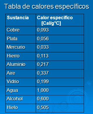 Tabla de calores específicos